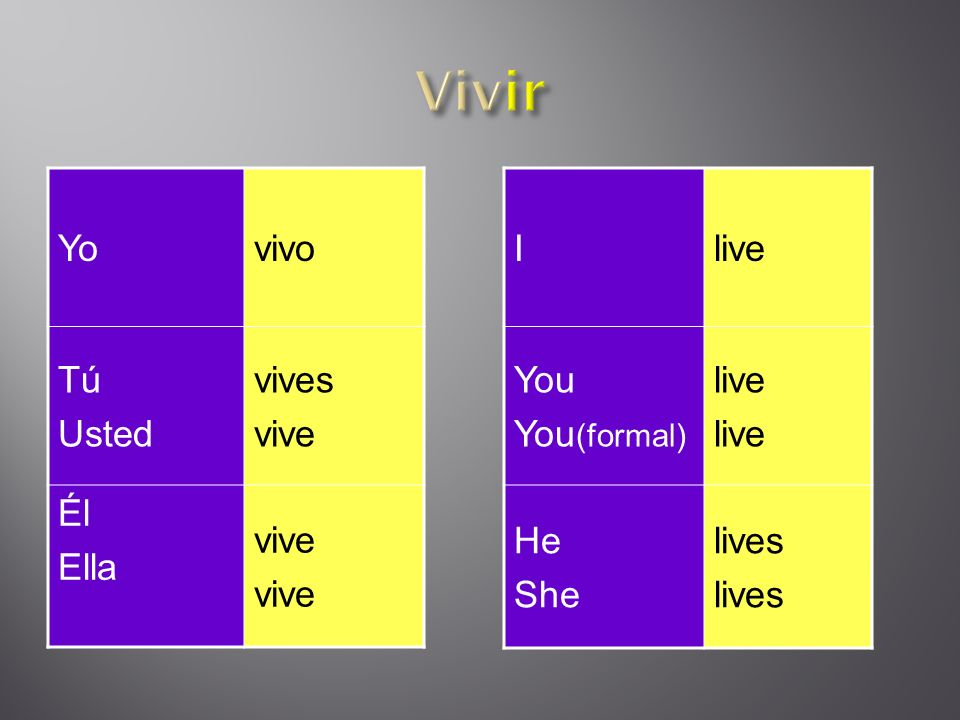 Yovivo Tú Usted vives vive Él Ella vive Ilive You You (formal) live He She lives