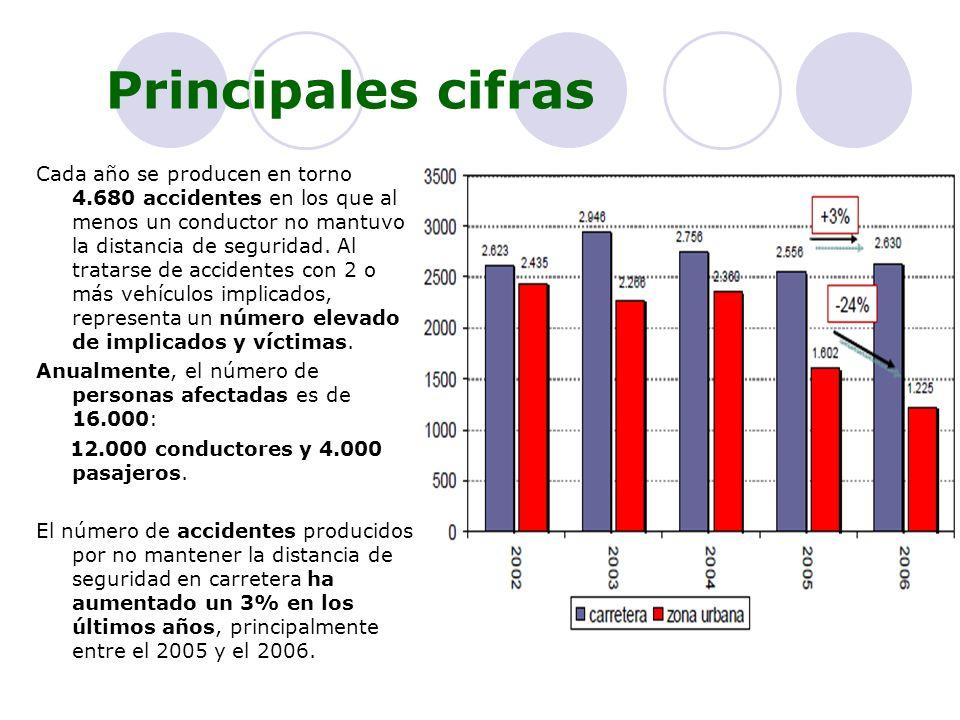 Principales cifras Cada año se producen en torno 4.680 accidentes en los que al menos un conductor no mantuvo la distancia de seguridad. Al tratarse d