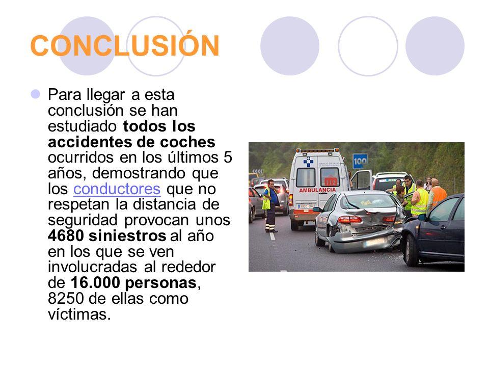 CONCLUSIÓN Para llegar a esta conclusión se han estudiado todos los accidentes de coches ocurridos en los últimos 5 años, demostrando que los conducto