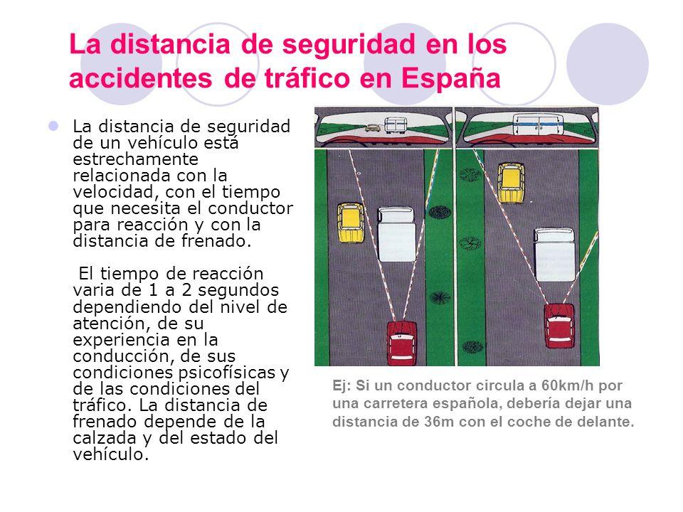 La distancia de seguridad en los accidentes de tráfico en España La distancia de seguridad de un vehículo está estrechamente relacionada con la veloci
