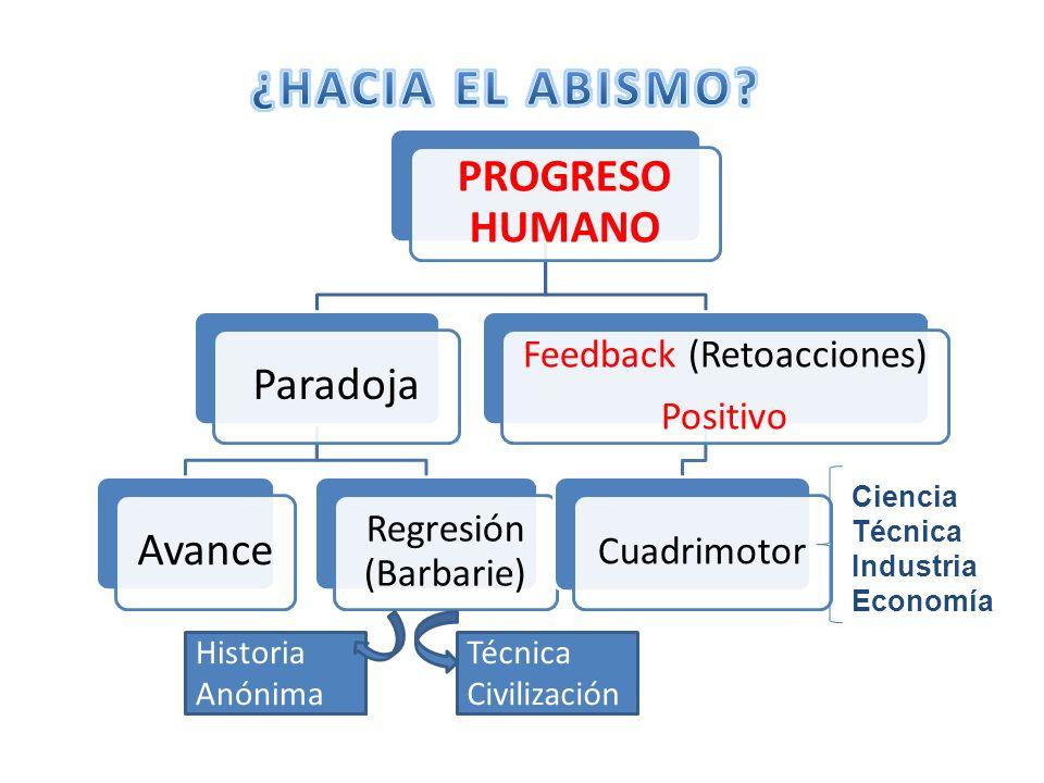 PROGRESO HUMANO ParadojaAvance Regresión (Barbarie) Feedback (Retoacciones) Positivo Cuadrimotor Historia Anónima Técnica Civilización Ciencia Técnica