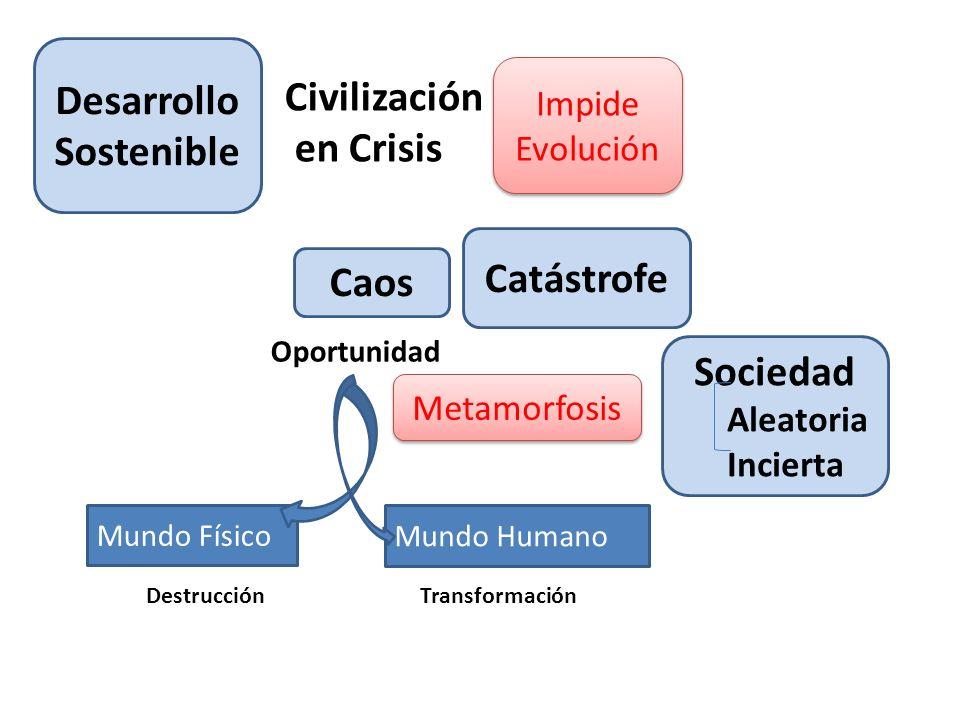 Desarrollo Sostenible Catástrofe Caos Civilización en Crisis Impide Evolución Oportunidad Metamorfosis Sociedad Aleatoria Incierta Mundo Físico Mundo