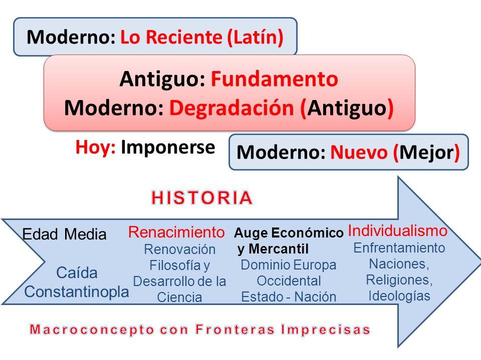 Moderno: Lo Reciente (Latín) Moderno: Nuevo (Mejor) Antiguo: Fundamento Moderno: Degradación (Antiguo) Antiguo: Fundamento Moderno: Degradación (Antig
