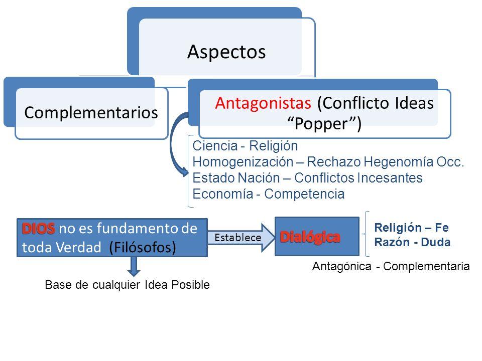 Aspectos Complementarios Antagonistas (Conflicto Ideas Popper) Ciencia - Religión Homogenización – Rechazo Hegenomía Occ. Estado Nación – Conflictos I