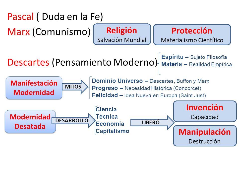 Pascal ( Duda en la Fe) Marx (Comunismo) Descartes (Pensamiento Moderno) Religión Salvación Mundial Manifestación Modernidad Modernidad Desatada Prote