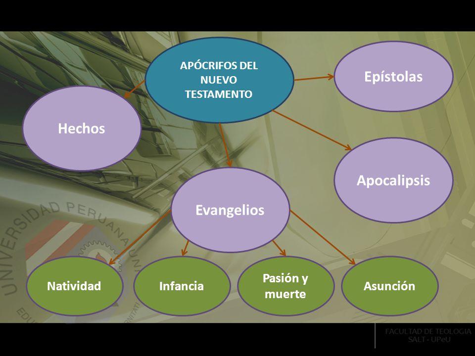 APÓCRIFOS DEL NUEVO TESTAMENTO Hechos Evangelios Apocalipsis Epístolas NatividadInfancia Pasión y muerte Asunción