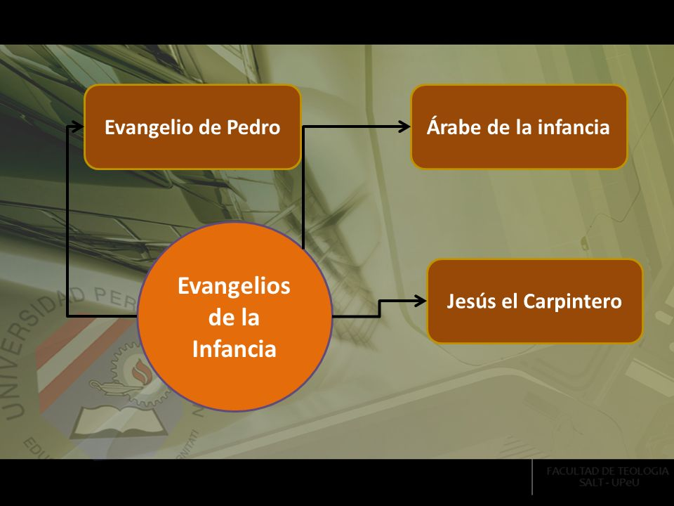 Árabe de la infanciaEvangelio de Pedro Jesús el Carpintero Evangelios de la Infancia