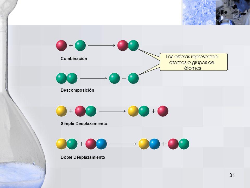 30 Tipos de reacciones: –Reacción de Combinación (Síntesis): A + Z AZ –Reacción de Descomposición (Análisis): AZ A + Z –Reacción de Simple Desplazamie