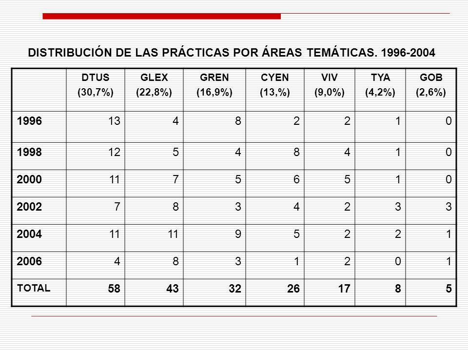 DTUS (30,7%) GLEX (22,8%) GREN (16,9%) CYEN (13,%) VIV (9,0%) TYA (4,2%) GOB (2,6%) 199613482210 199812548410 200011756510 20027834233 200411 95221 20064831201 TOTAL 584332261785 DISTRIBUCIÓN DE LAS PRÁCTICAS POR ÁREAS TEMÁTICAS.