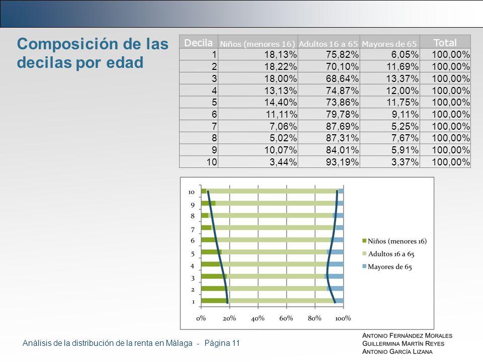 Composición de las decilas por edad Decila Niños (menores 16)Adultos 16 a 65Mayores de 65 Total 118,13%75,82%6,05%100,00% 218,22%70,10%11,69%100,00% 318,00%68,64%13,37%100,00% 413,13%74,87%12,00%100,00% 514,40%73,86%11,75%100,00% 611,11%79,78%9,11%100,00% 77,06%87,69%5,25%100,00% 85,02%87,31%7,67%100,00% 910,07%84,01%5,91%100,00% 103,44%93,19%3,37%100,00% Análisis de la distribución de la renta en Málaga - Página 11