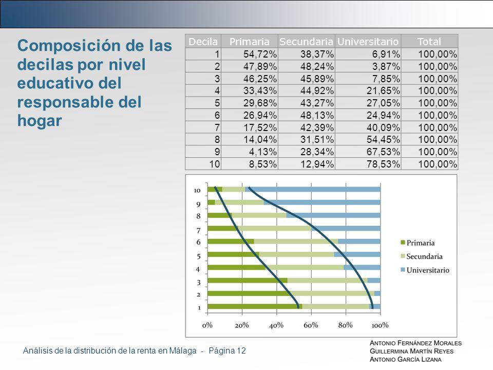 Composición de las decilas por nivel educativo del responsable del hogar DecilaPrimariaSecundariaUniversitarioTotal 154,72%38,37%6,91%100,00% 247,89%48,24%3,87%100,00% 346,25%45,89%7,85%100,00% 433,43%44,92%21,65%100,00% 529,68%43,27%27,05%100,00% 626,94%48,13%24,94%100,00% 717,52%42,39%40,09%100,00% 814,04%31,51%54,45%100,00% 94,13%28,34%67,53%100,00% 108,53%12,94%78,53%100,00% Análisis de la distribución de la renta en Málaga - Página 12