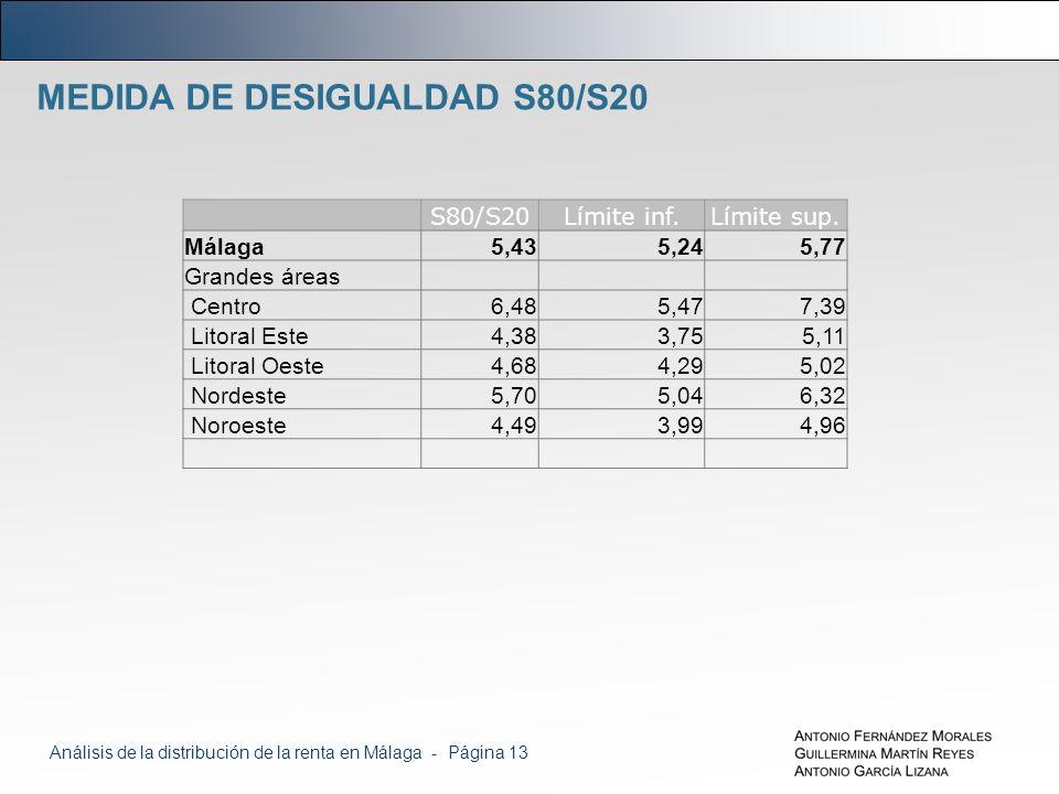 MEDIDA DE DESIGUALDAD S80/S20 S80/S20Límite inf.Límite sup.