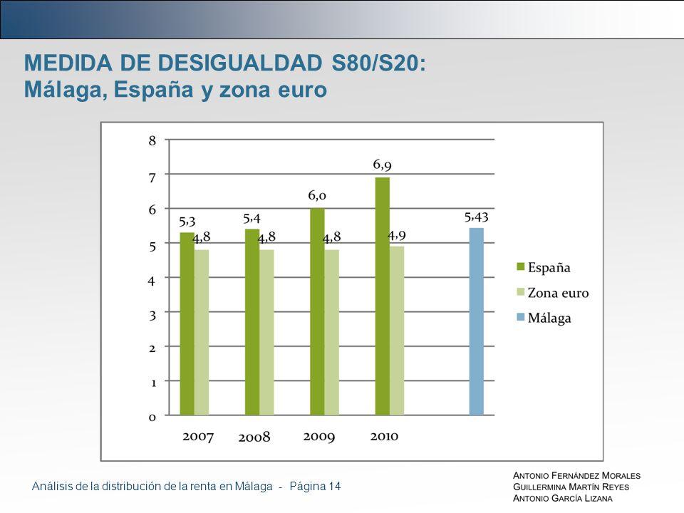 MEDIDA DE DESIGUALDAD S80/S20: Málaga, España y zona euro Análisis de la distribución de la renta en Málaga - Página 14