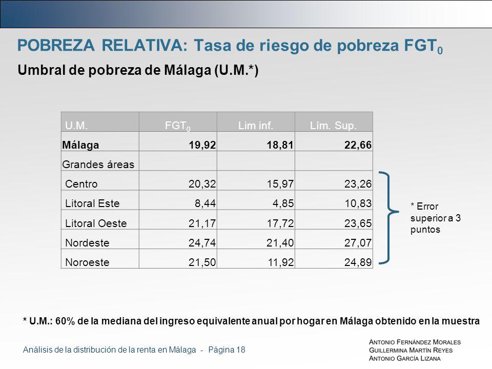 POBREZA RELATIVA: Tasa de riesgo de pobreza FGT 0 Umbral de pobreza de Málaga (U.M.*) U.M.FGT 0 Lim inf.Lím.