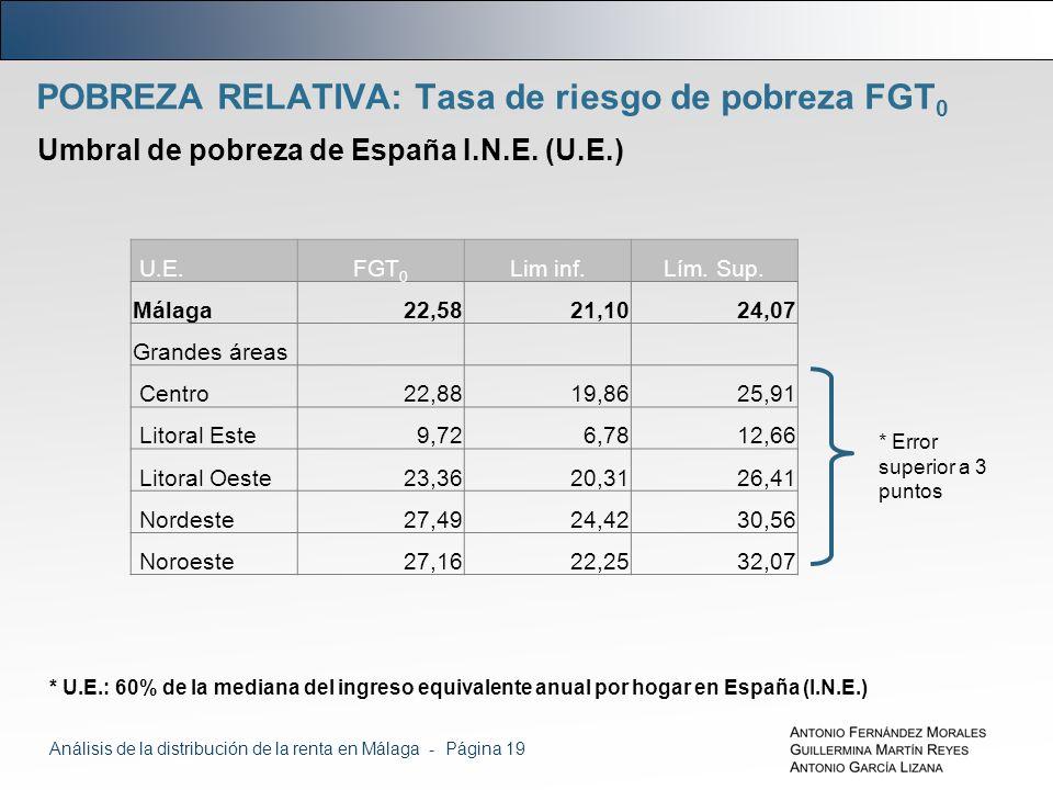 POBREZA RELATIVA: Tasa de riesgo de pobreza FGT 0 Umbral de pobreza de España I.N.E.