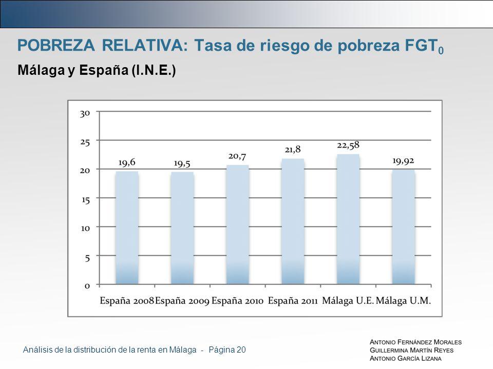 POBREZA RELATIVA: Tasa de riesgo de pobreza FGT 0 Málaga y España (I.N.E.) Análisis de la distribución de la renta en Málaga - Página 20
