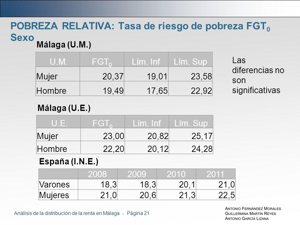 POBREZA RELATIVA: Tasa de riesgo de pobreza FGT 0 Sexo Málaga (U.M.) Las diferencias no son significativas U.M.FGT 0 Lím.