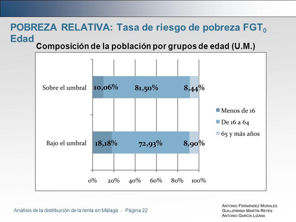 POBREZA RELATIVA: Tasa de riesgo de pobreza FGT 0 Edad Composición de la población por grupos de edad (U.M.) Análisis de la distribución de la renta en Málaga - Página 22