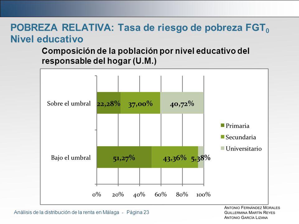 POBREZA RELATIVA: Tasa de riesgo de pobreza FGT 0 Nivel educativo Composición de la población por nivel educativo del responsable del hogar (U.M.) Análisis de la distribución de la renta en Málaga - Página 23