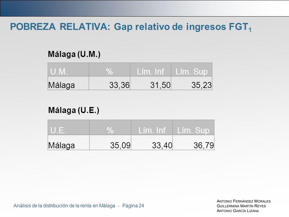 POBREZA RELATIVA: Gap relativo de ingresos FGT 1 Málaga (U.M.) U.M.%Lím.