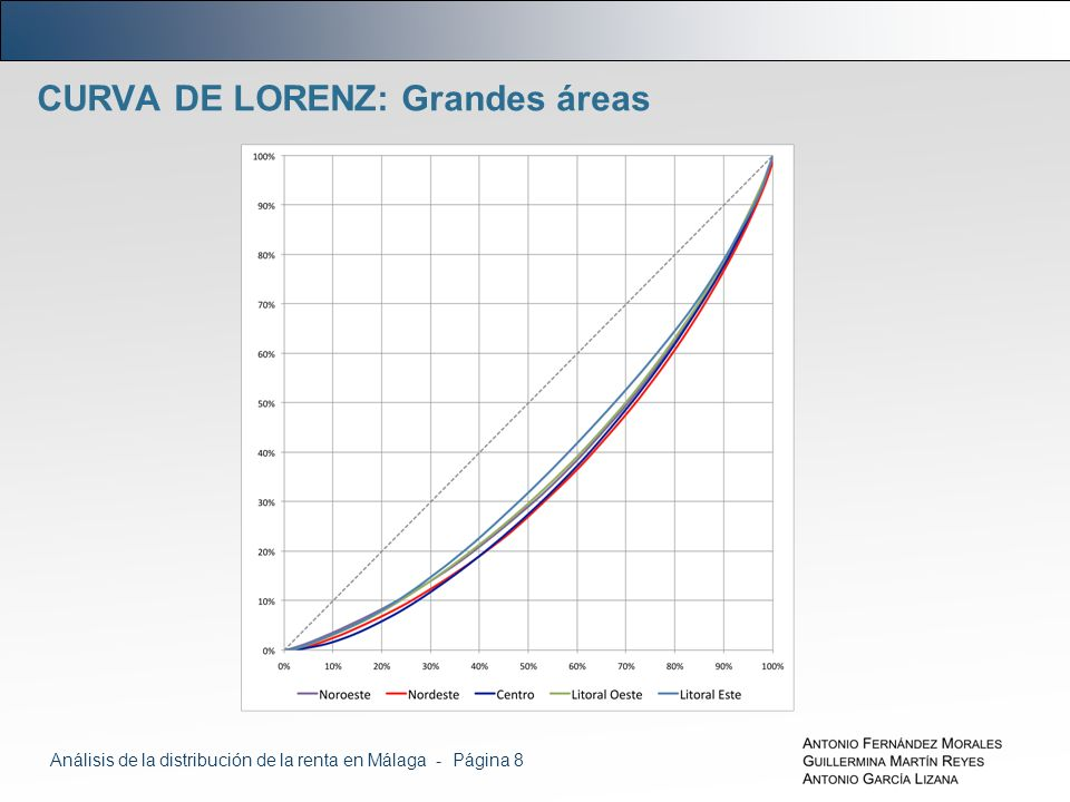 CURVA DE LORENZ: Grandes áreas Análisis de la distribución de la renta en Málaga - Página 8