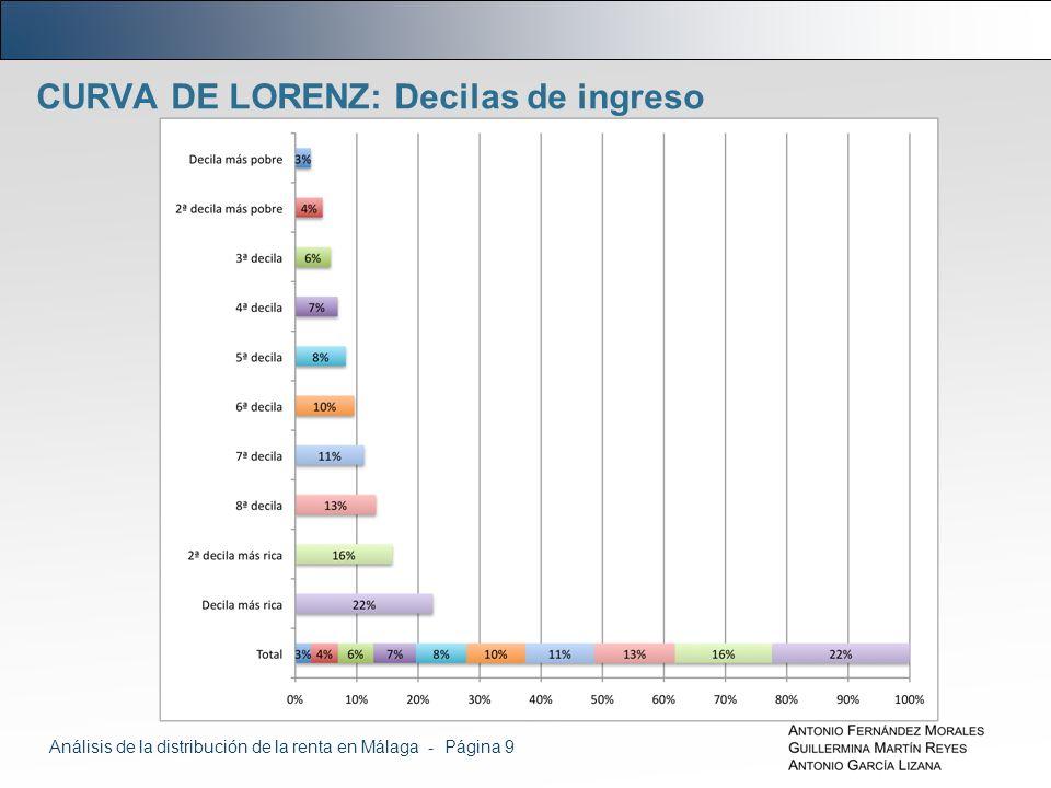 CURVA DE LORENZ: Decilas de ingreso Análisis de la distribución de la renta en Málaga - Página 9