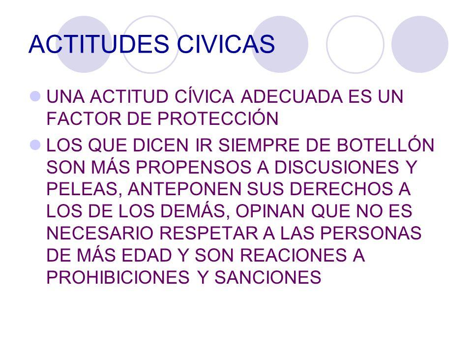 ACTITUDES CIVICAS UNA ACTITUD CÍVICA ADECUADA ES UN FACTOR DE PROTECCIÓN LOS QUE DICEN IR SIEMPRE DE BOTELLÓN SON MÁS PROPENSOS A DISCUSIONES Y PELEAS