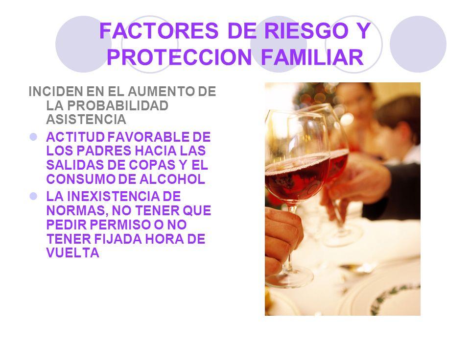 FACTORES DE RIESGO Y PROTECCION FAMILIAR INCIDEN EN EL AUMENTO DE LA PROBABILIDAD ASISTENCIA ACTITUD FAVORABLE DE LOS PADRES HACIA LAS SALIDAS DE COPA