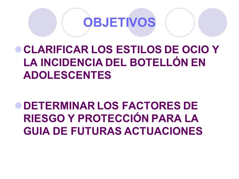 OBJETIVOS CLARIFICAR LOS ESTILOS DE OCIO Y LA INCIDENCIA DEL BOTELLÓN EN ADOLESCENTES DETERMINAR LOS FACTORES DE RIESGO Y PROTECCIÓN PARA LA GUIA DE F