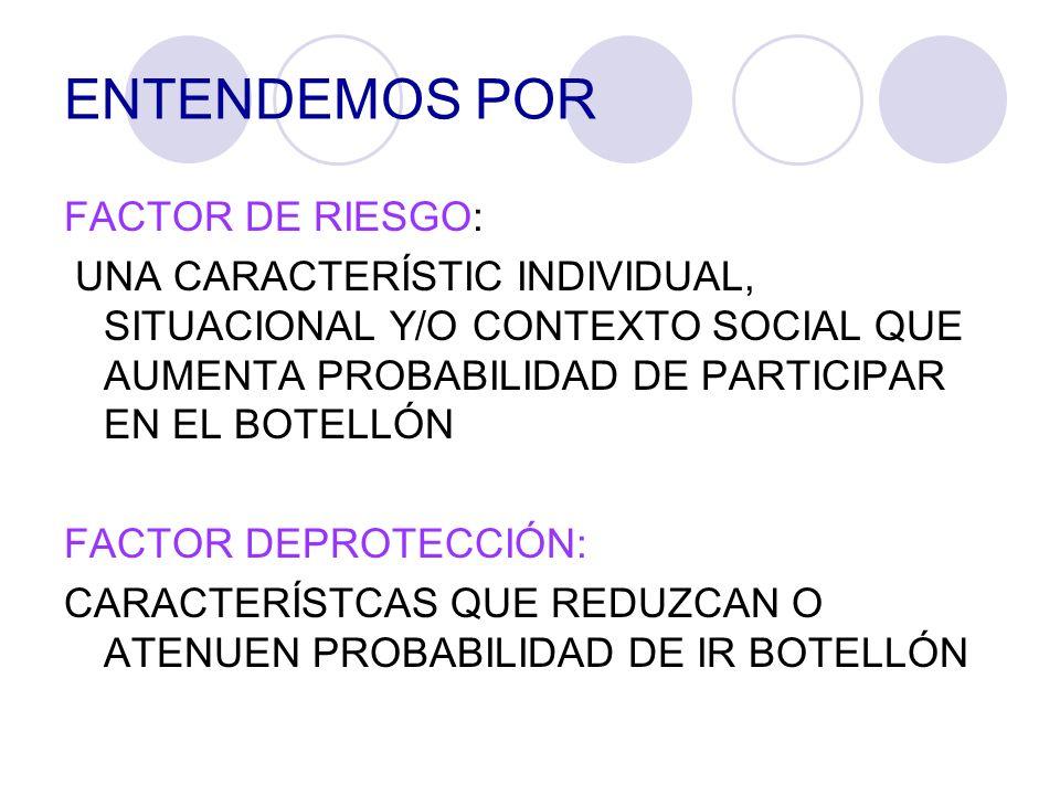 FACTORES DE RESGO Y PROTECCIÓN INDIVIDUALES A MEDIDA QUE AUMENTA LA EDAD, AUMENTA LA PROBABILIDAD DE PARTICIPACIÓN LOS VARONES TIENEN MAYOR PROBABILIDAD DE ASISTIR, DEBIDO A LA MAYOR PERMISIVIDAD EL TIEMPO QUE PASA EN LA CALLE SALIR Y VOLVER MÁS TARDE Y MAYOR NÚMERO DE DIAS A LA SEMANA AUMENTAN LA PROBABILIDAD DE ASISTIR AL BOTELLÓN