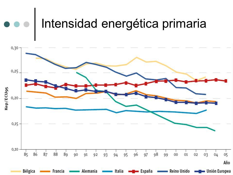 Intensidad energética primaria