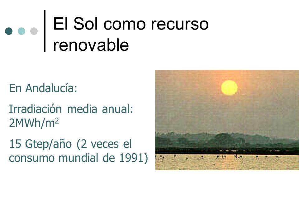 El Sol como recurso renovable En Andalucía: Irradiación media anual: 2MWh/m 2 15 Gtep/año (2 veces el consumo mundial de 1991)