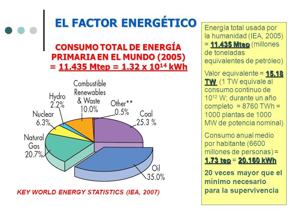 11.435 Mtep Energía total usada por la humanidad (IEA, 2005) = 11.435 Mtep (millones de toneladas equivalentes de petróleo) 15.18 TW Valor equivalente