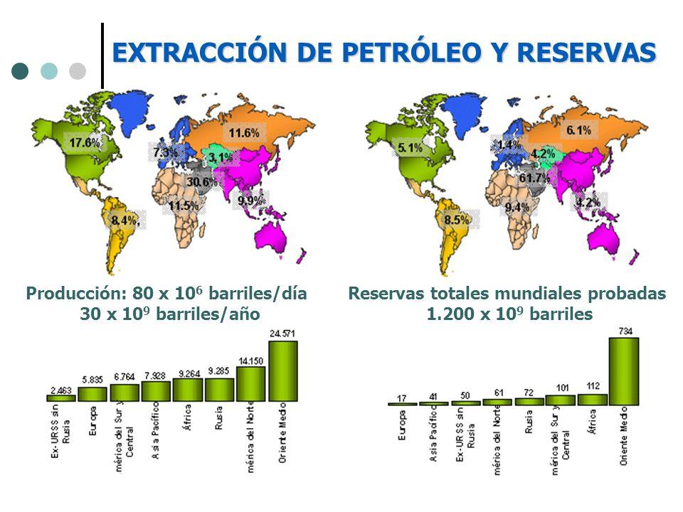 Reservas totales mundiales probadas 1.200 x 10 9 barriles Producción: 80 x 10 6 barriles/día 30 x 10 9 barriles/año EXTRACCIÓN DE PETRÓLEO Y RESERVAS