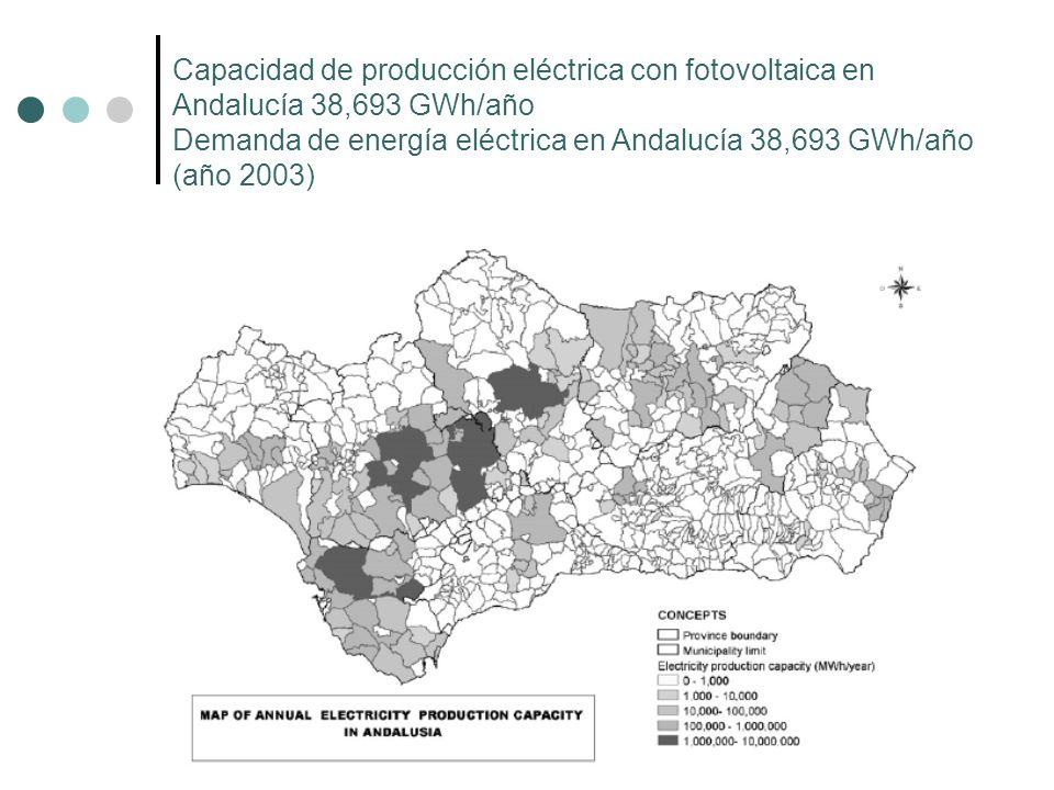 Capacidad de producción eléctrica con fotovoltaica en Andalucía 38,693 GWh/año Demanda de energía eléctrica en Andalucía 38,693 GWh/año (año 2003)