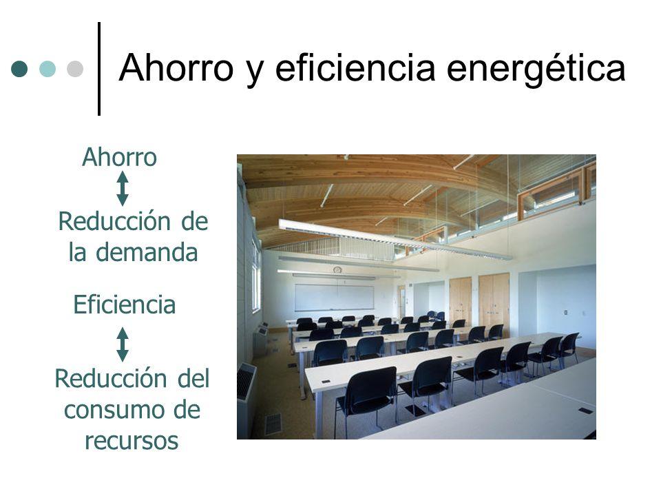 Ahorro y eficiencia energética Ahorro Reducción de la demanda Eficiencia Reducción del consumo de recursos