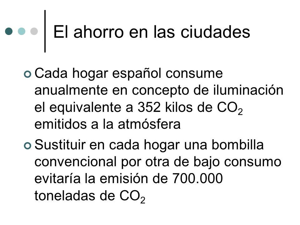 El ahorro en las ciudades Cada hogar español consume anualmente en concepto de iluminación el equivalente a 352 kilos de CO 2 emitidos a la atmósfera