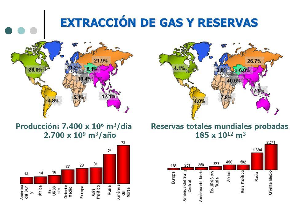 Reservas combustibles fósiles Reservas probadas (Gtep) Reservas- producción (años) Reservas estimadas- producción (años) Reservas estimadas- crecimiento producción 2% (años) Petróleo 14341~200125 Gas 13864~400210 Carbón 566251~700360