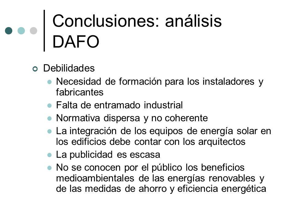 Conclusiones: análisis DAFO Debilidades Necesidad de formación para los instaladores y fabricantes Falta de entramado industrial Normativa dispersa y