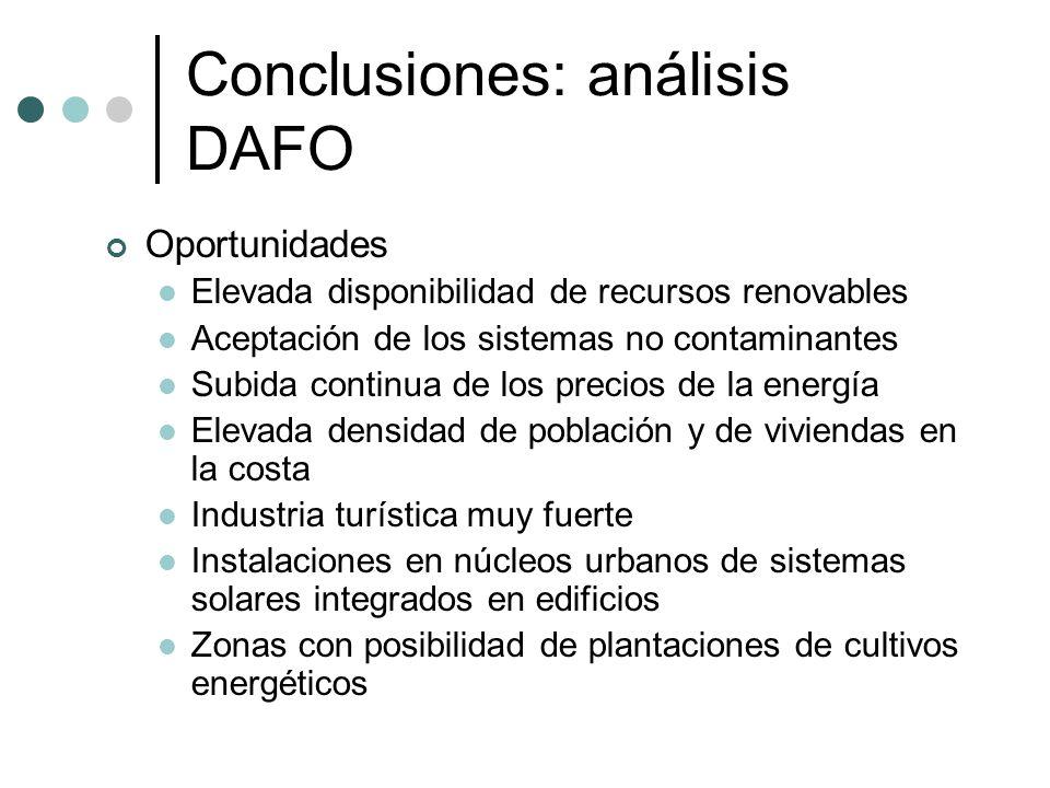 Conclusiones: análisis DAFO Oportunidades Elevada disponibilidad de recursos renovables Aceptación de los sistemas no contaminantes Subida continua de