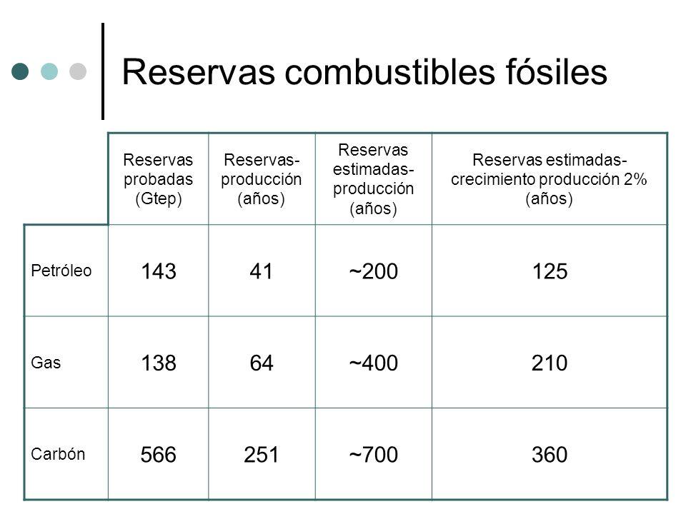 Los biocombustibles Puesta en valor de zonas con excedentes agrícolas o sin cultivar y reciclado de aceites vegetales usados Bioetanol Biodiesel Industria de producción de promoción pública Combustible en el transporte público