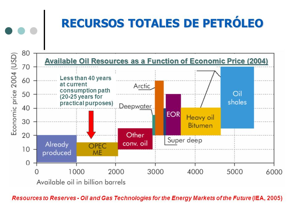 Resources to Reserves - Oil and Gas Technologies for the Energy Markets of the Future (IEA, 2005) RECURSOS TOTALES DE PETRÓLEO Less than 40 years at c
