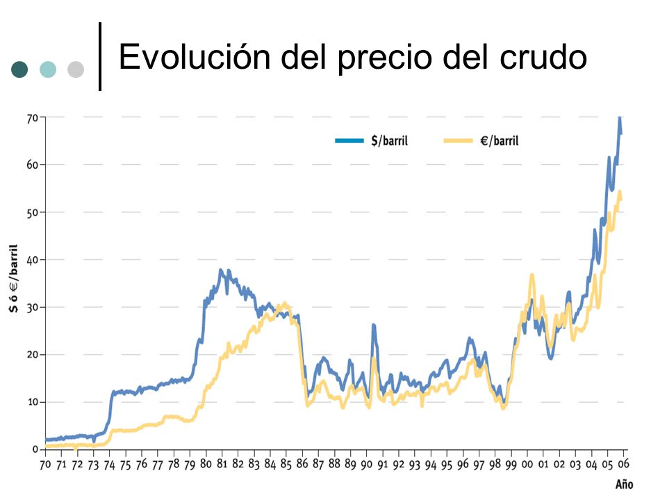 Dependencia energética Las importaciones netas de energía en 2005 fueron el 82,4% del consumo total.