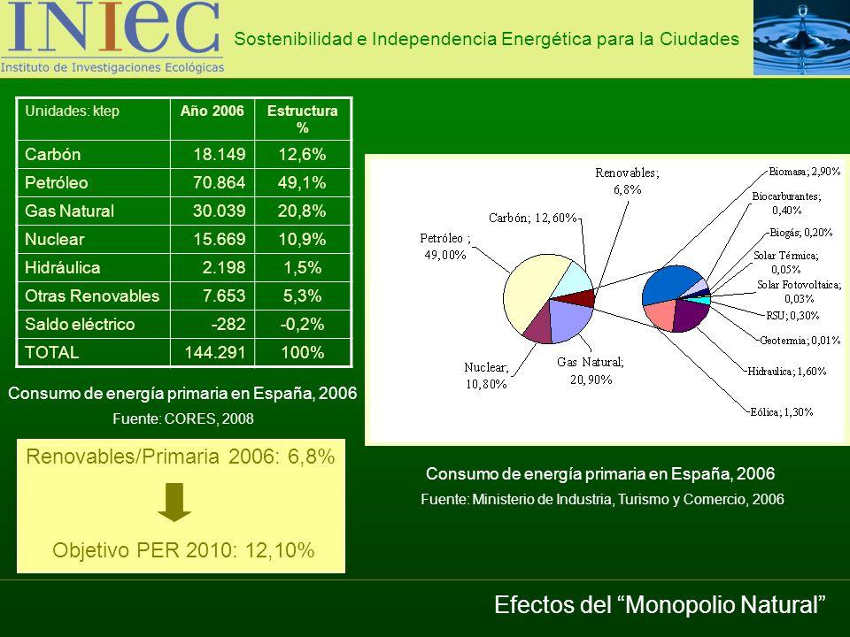 Recursos eólicos mundiales y técnicamente aprovechables 53.000 TWh/año Demanda eléctrica en el mundo 2004: 14.401 TWh/año La energía eólica puede abastecer 3 veces la demanda de electricidad del mundo Sostenibilidad e Independencia Energética para la Ciudades Energía Eólica