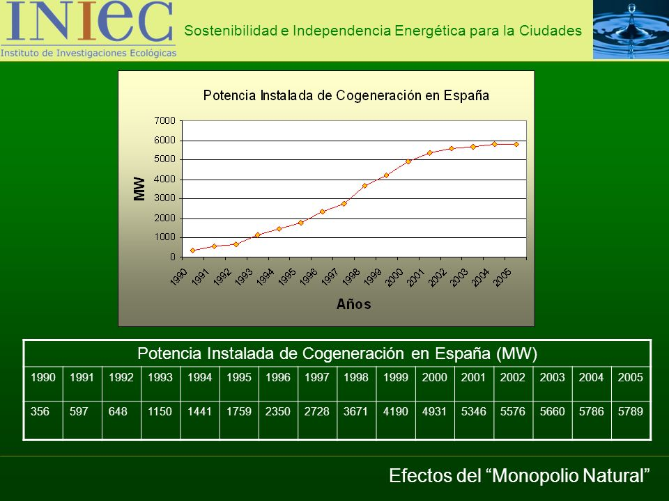 Sostenibilidad e Independencia Energética para la Ciudades GrupoSubgrupoPotenciaPlazoTarifa Regulada c/kWh Prima de Referencia c/kWh Solar Fotovoltaica P 100 kWPrimeros 25 años44,0381 A partir de entonces 35,2305 100kW<P10 MWPrimeros 25 años41,7500 A partir de entonces 33,4000 10<P50MVPrimeros 25 años22,9764 A partir de entonces 18,3811 Térmica Primeros 25 años26,937525,4000 A partir de entonces 21,549820,3200 Precio de la energía solar en España Fuente: RD 661/07 Energía Solar Fotovoltaica El nuevo marco tarifario debería articularse mediante una Tarifa Fotovoltaica Flexible
