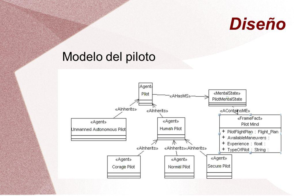 Diseño Modelo del piloto