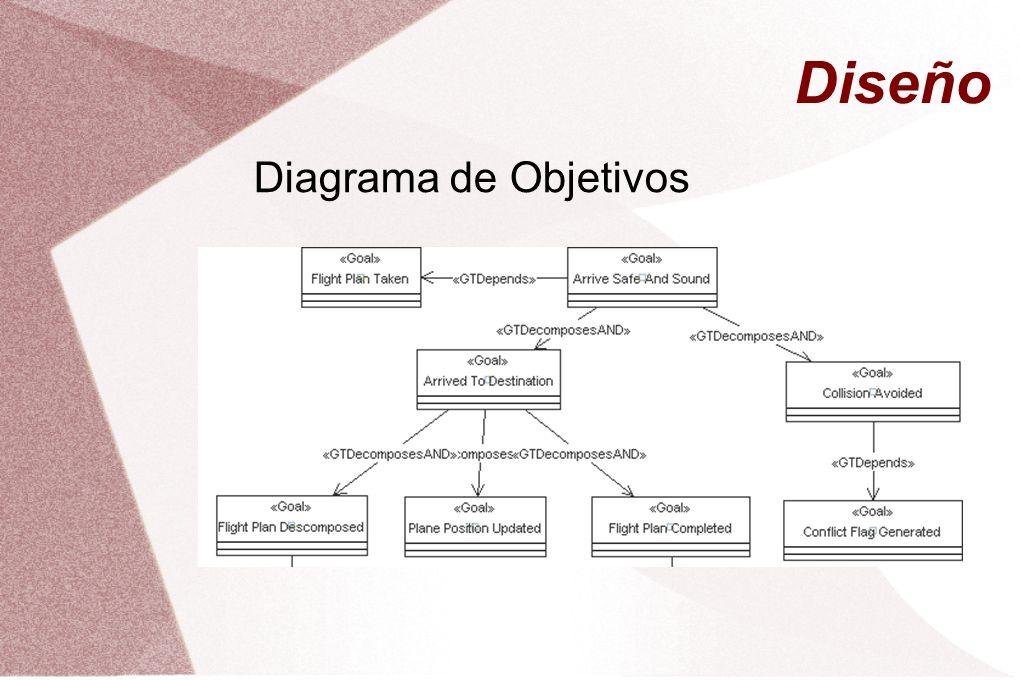 Diseño Diagrama de Objetivos