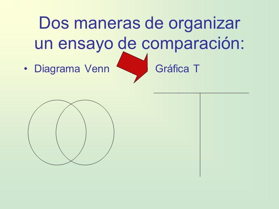 Dos maneras de organizar un ensayo de comparación: Diagrama VennGráfica T