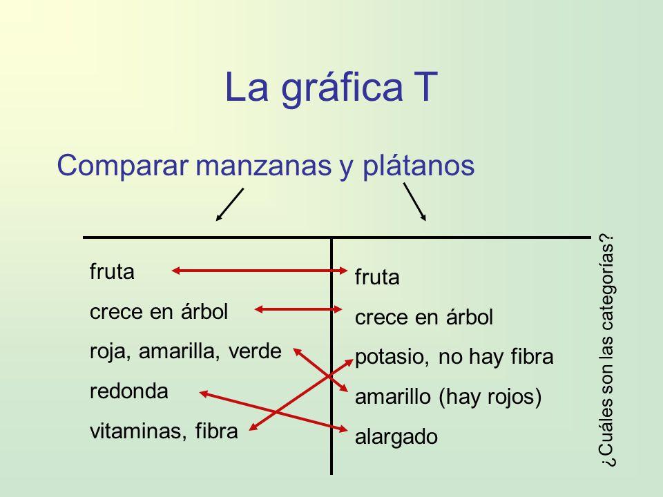 La gráfica T Comparar manzanas y plátanos fruta crece en árbol roja, amarilla, verde redonda vitaminas, fibra fruta crece en árbol potasio, no hay fib