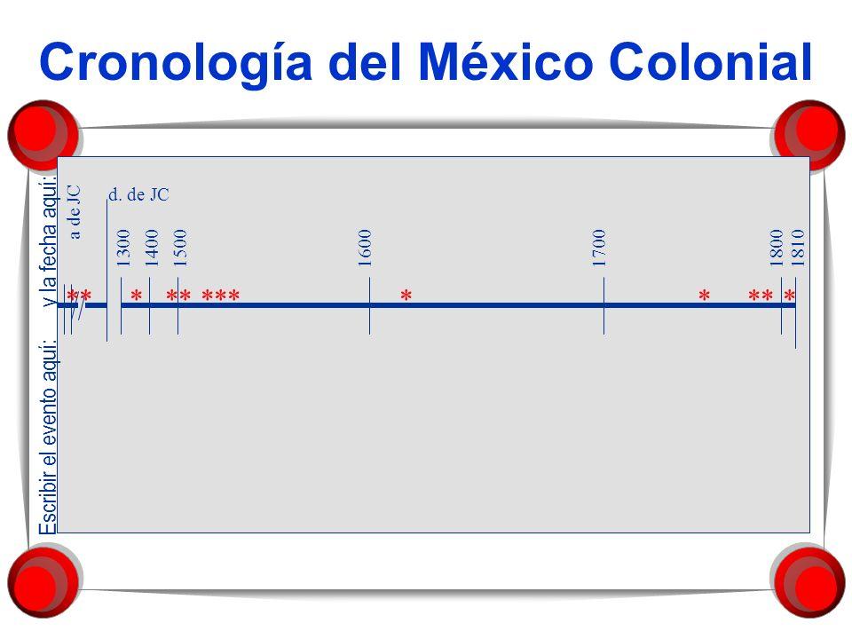 Cronología del México Colonial a de JC d. de JC 1300181017001600180015001400 Escribir el evento aquí: y la fecha aquí: ** * ** *** * * ** *
